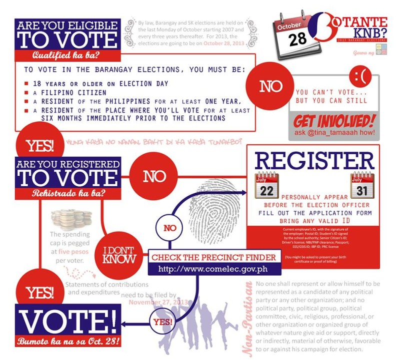 how-to-vote-barangay-sk-elections-2013